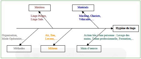 Méthode rabc définition